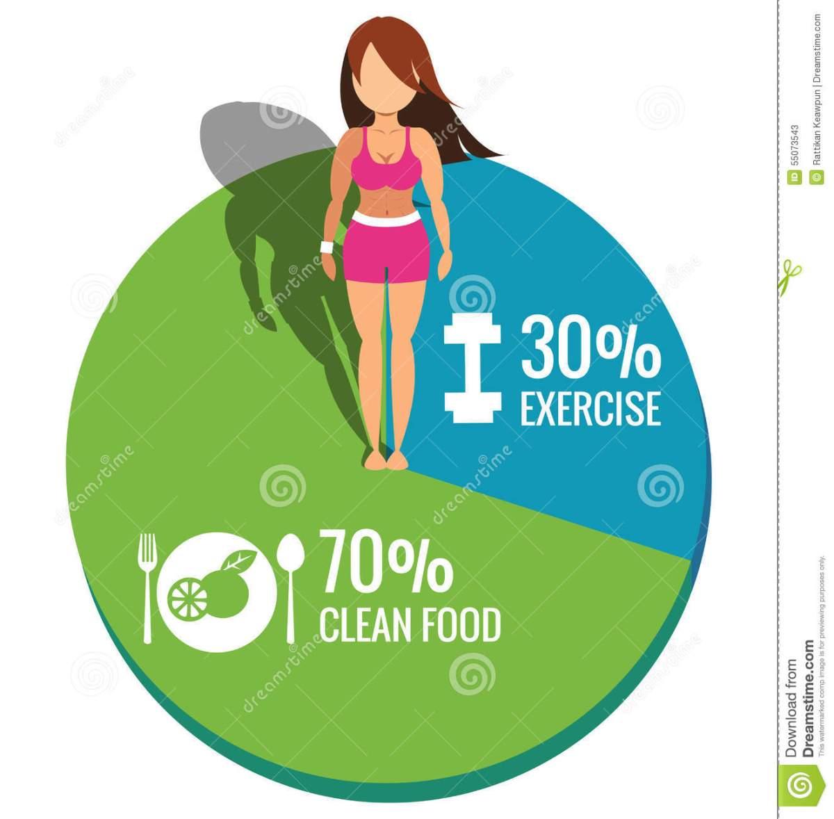 Eating vs. Exercise